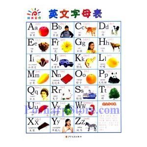 Picture of English letter & Phonetic symbols chart